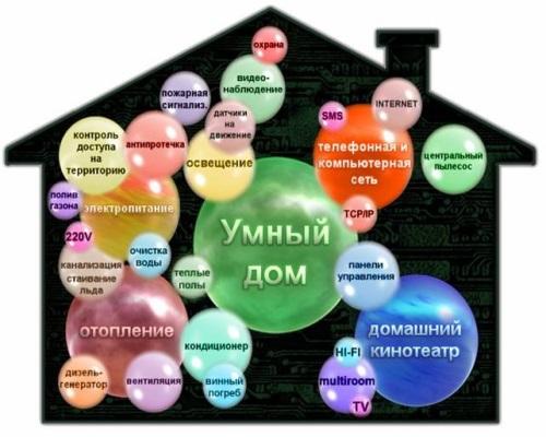 «Умный» дом: интеллект на высоте
